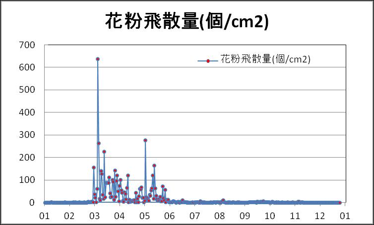 2012年の空中花粉採取